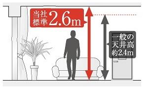 1階の天井高は2.6mのハイパネルを採用。(一部2.6m)化粧梁も標準装備です。